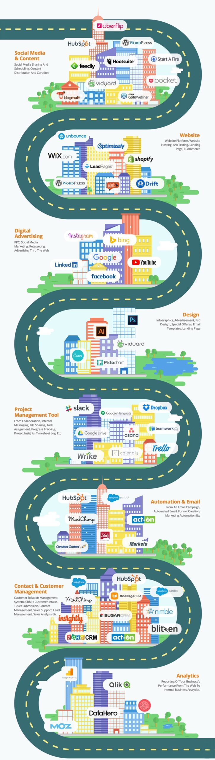 technology roadmap for small business